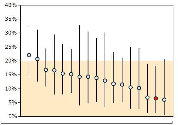 """Die Grafik weist die Prozentzahl der Patienten aus, die im Jahr 2010 nach einer Lebertransplantation noch im Krankenhaus verstarben. Eingegangen sind die Zahlen von 17 Kliniken, in denen mehr als 20 Lebertransplantationen vorgenommen wurden. Rot umrandet ist das Ergebnis für das Klinikum in Aachen. Grafik: Aqua-Benchmark-Report 2011, """"Modul LTX-Lebertransplantation 2011"""""""